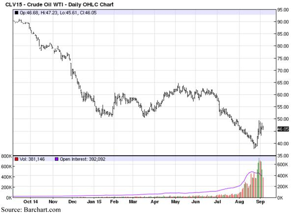 Crude Oil WTI - Daily OHLC Chart