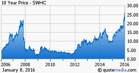 Smith & Wesson Currently Trades Above the Resistance Level of 2007