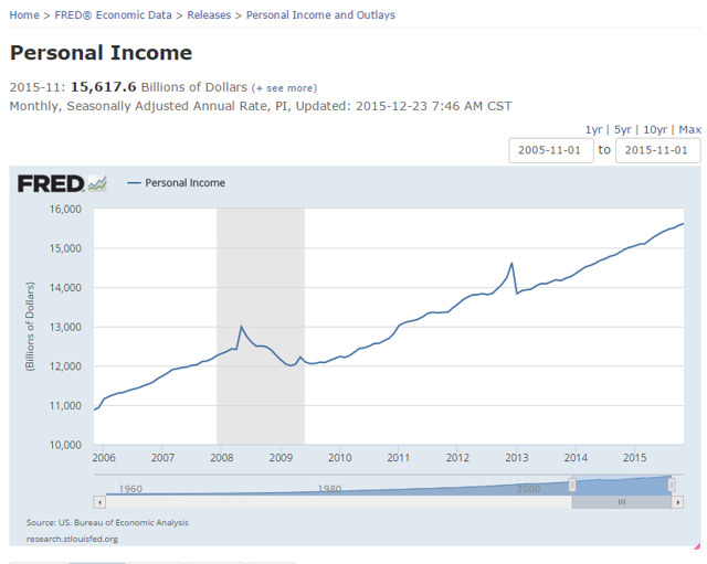 Personal Income History