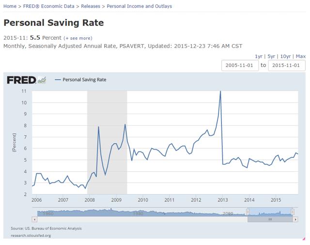 Personal Savings Rate History
