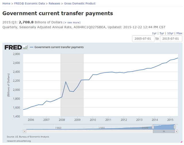 Government Transfer Payments
