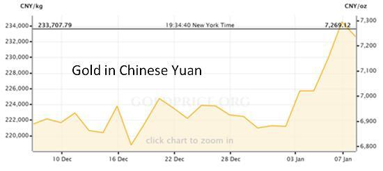 Gold in yuan Jan 16