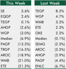 Top5Bottom5GPs_1-8-16_chart