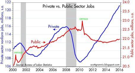 Jobs Jan 2016