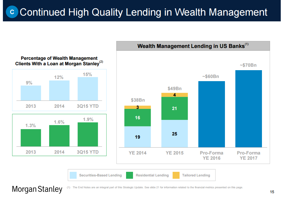 Morgan Stanley A Superb Wealth Management Franchise