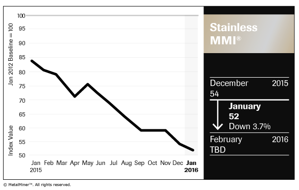 Stainless_Chart_January-2016_FNL