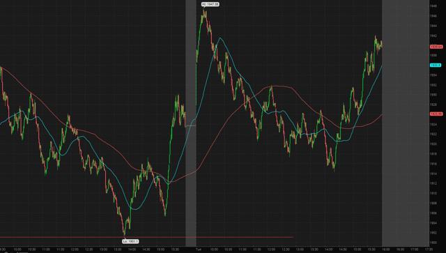 S&P500 1 Minute Chart