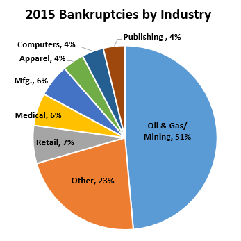 oil & gas bankruptcy