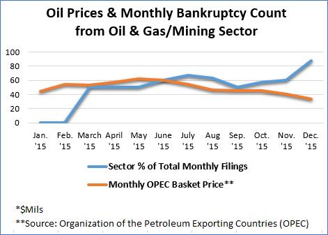 oil & gas bankruptcydata