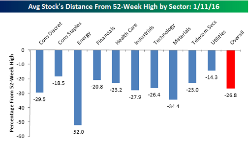 Distance-from-52-week-high-by-sector