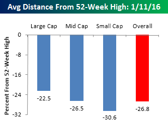 Distance-from-52-week-high