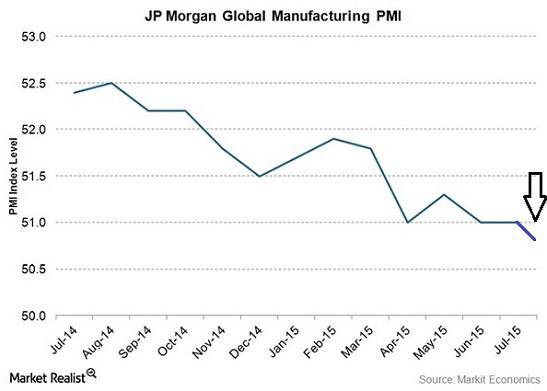 JP-Morgan-Global-PMI