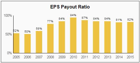 PAYX EPS Payout Ratio