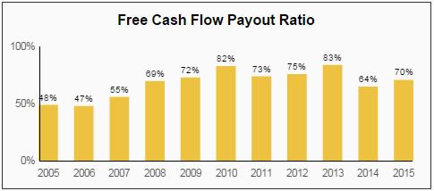 PAYX FCF Payout Ratio