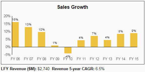 PAYX Sales Growth