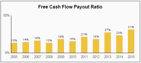 PH FCF Payout Ratio