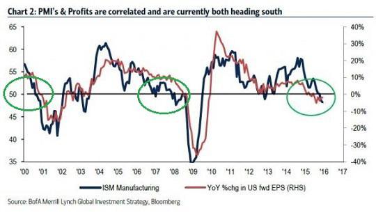 Profits and ISM