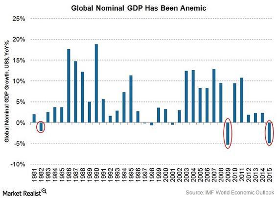 global-nominal-gdp