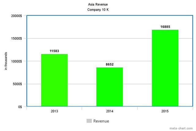 Asia Revenue