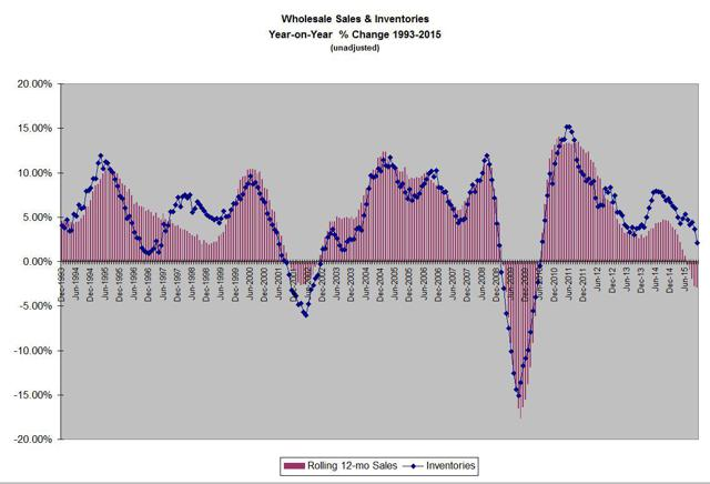wholesale sales & inventories year-on-year change