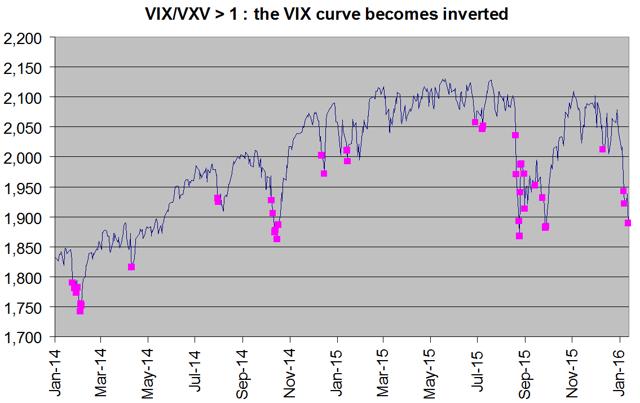 vix curve becomes inverted
