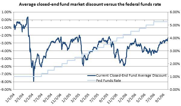 Average closed-end fund market discounts vs federal funds rate