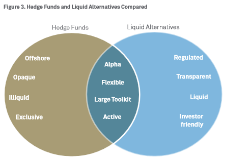 Hedge Funds and Liquid Alts Compared