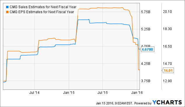 CMG Sales Estimates for Next Fiscal Year Chart