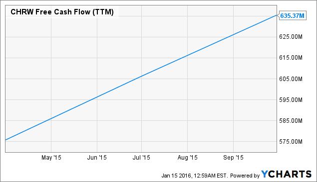CHRW Free Cash Flow Chart