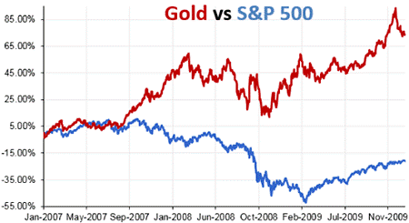 Image for Gold compared to S&P 500
