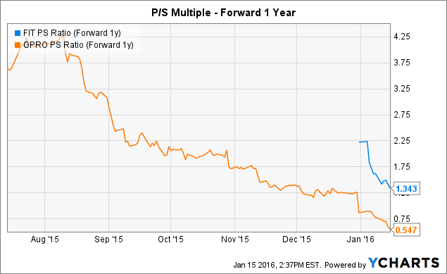 FIT PS Ratio (Forward 1y) Chart