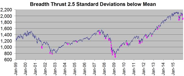 Breadth Thrust below 2.5