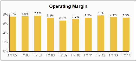 GPC Operating Margin
