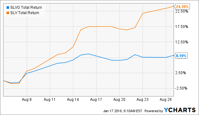 SLVO Total Return Price Chart