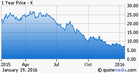 U.S. Steel Has Found Support at the $6.50 Level