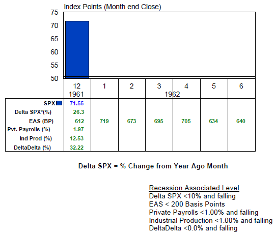 S&P 500 with economic indicators