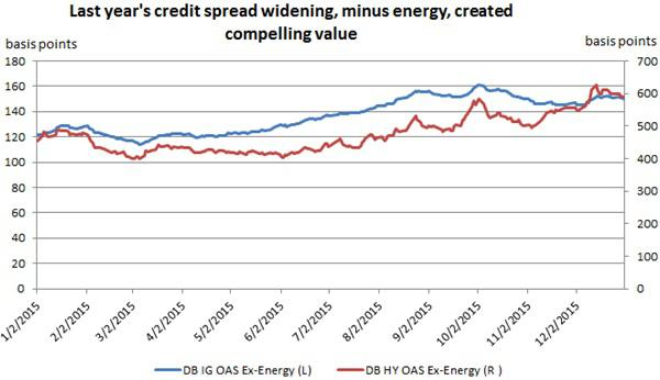 Within fixed income asset classes, there are compelling opportunities within credit.