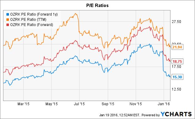 OZRK PE Ratio (Forward 1y) Chart