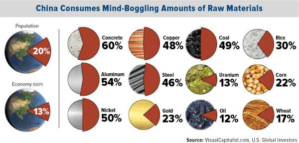 China Consumes Mind-Boggling Amounts of Raw Materials
