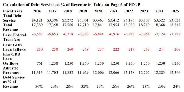 Source: Author with information from Commonwealth Audited Financial Statements for FY2013