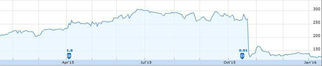 Cambian YTD stock price