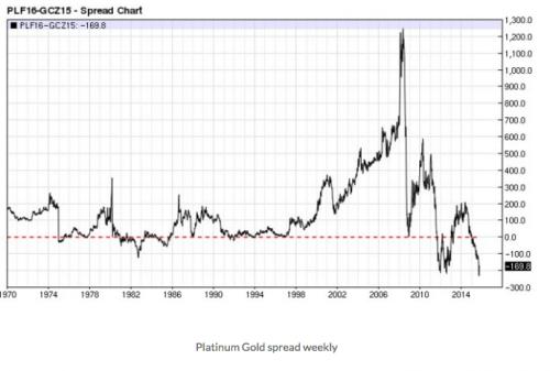 Historical Platinum-Gold spread
