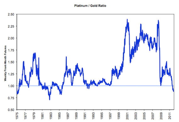 Historical Platinum-Gold ratio source:wealth-daily.com