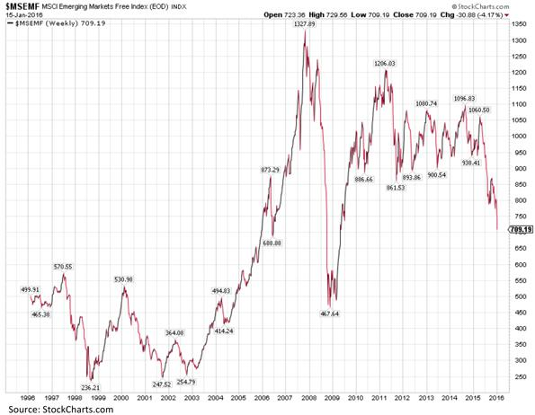 Emerging Markets Free Index Chart