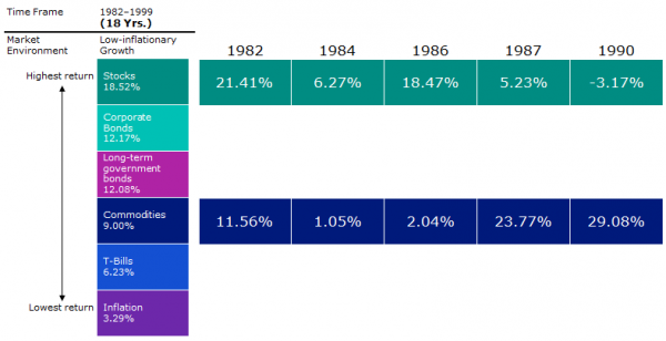 Commodities outperformed during certain years of low inflation