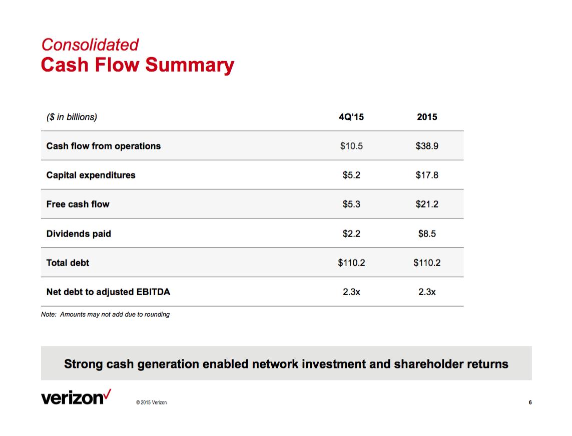 Verizon Relatively Safe Money Verizon Communications