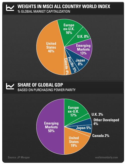 Weights in MSCI All Country World Index: % of Global Market Capitalization, Share of Global GDP: Based on Purchasing Power Parity