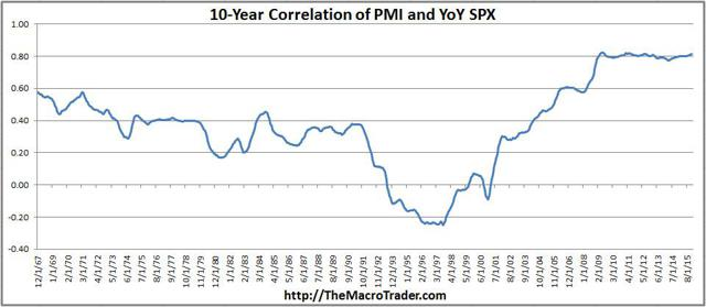 ISM-10-Year-Correlations With SP500 YoY Change