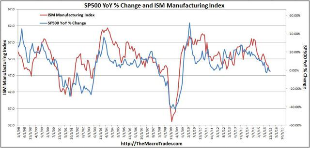 ISM and SP500 Last 20-Years