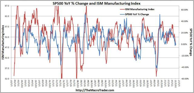 ISM and SP500 Full History